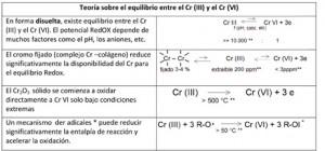 * Especie Reactiva de Oxígeno (ERO). **todos los valores corresponden a estimaciones aproximadas a título ilustrativo en condiciones del cuero típicas