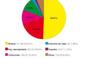 Buen año para la marroquinería española