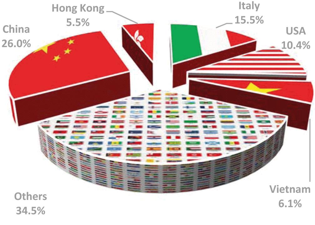 Principales países destino de las exportaciones de cuero Brasil durante el primer cuatrimestre (porcentanjes en valor).