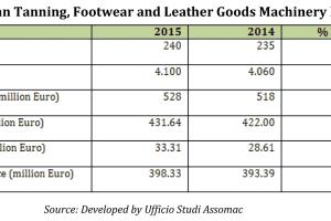 La industria italiana de maquinaria para cuero y calzado crece… menos