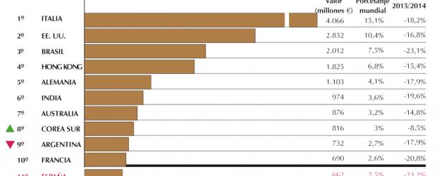 Anuario del sector mundial del curtido: año 2015