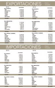 Balanza comercial de la piel: enero-octubre 2016