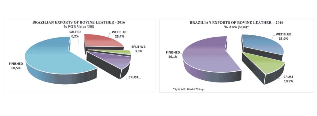 Exportaciones brasileñas de cuero bovino en 2016.