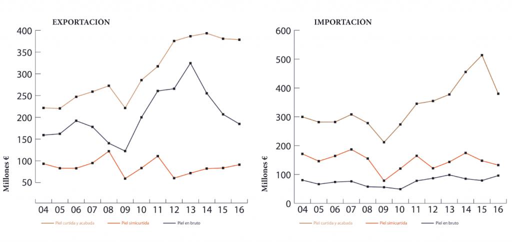 Evolución de las exportaciones (izq.) y de las importaciones de pieles curtidas, semicurtidas y en bruto durante el perído 2004-2016.