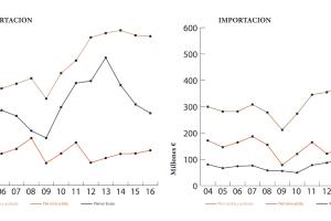 Evolución de la balanza comercial española de la piel entre 2004 y 2016