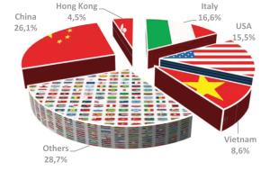 Las exportaciones de pieles de Brasil no remontan en 2017