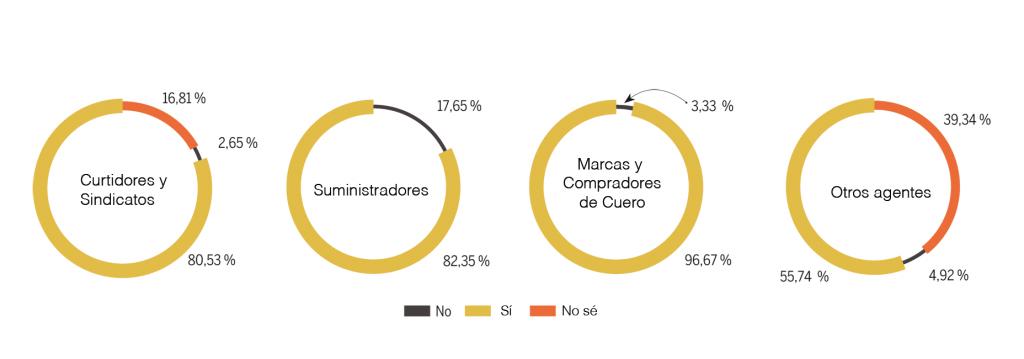 Utilidad del informe de estudio de riesgos de salud y seguridad laboral, para cada grupo de actores implicados (%)
