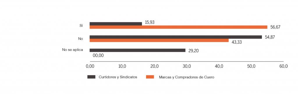 Tenerías y marcas y compradores de piel que auditan a sus suministradores de cuero cobre seguridad laboral en la curtiembre (%)