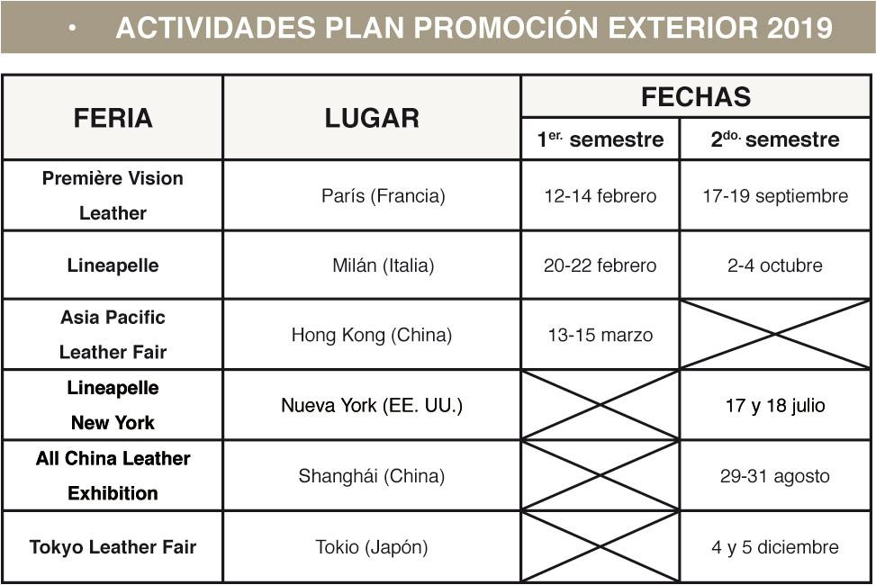 Plan de promoción exterior 2019 para el sector curtidos