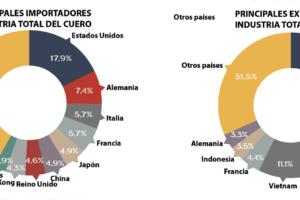 El comercio mundial del sector del cuero  en 2017