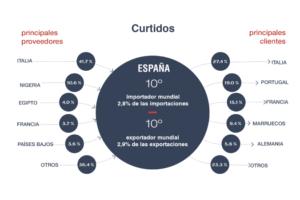 El comercio mundial del sector del cuero en 2018