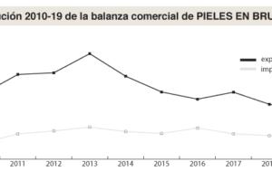 Balanza comercial de la piel y el cuero en España en la última década