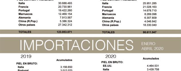 Balanza comercial de la piel: abril 2020
