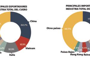 El comercio mundial del sector del cuero en 2019