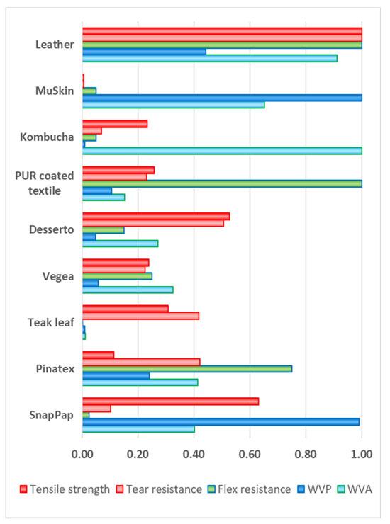 Comparativa de las propiedades de los diferentes materiales analizados.