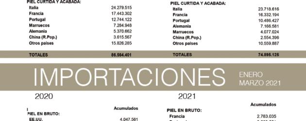 Las exportaciones de pieles y cueros apenas se recuperan en el primer trimestre de 2021